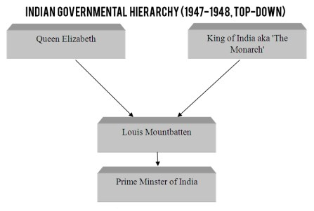 Governmental Hierarchy after Indian Independence