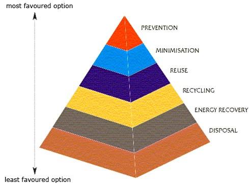 Waste Definition Energy Crisis Oil GreatgameIndia Bio Gas