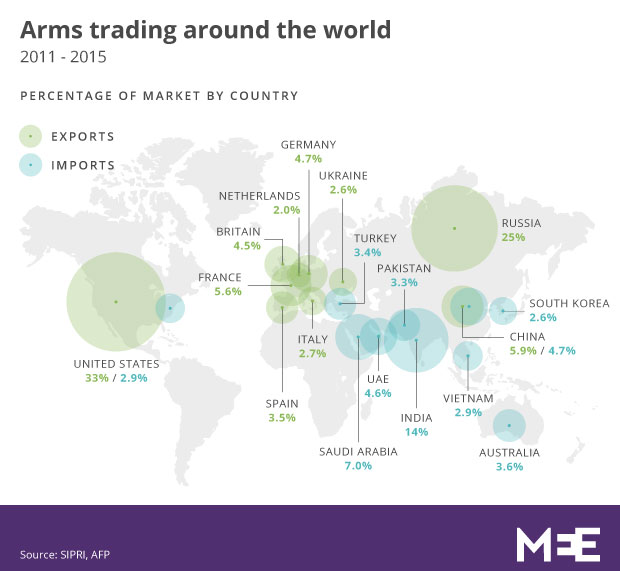 GreatGameIndia-World-Largest-Arms-Weapons-Importer-British-Empire-Israel-US-China-Russia-World-War