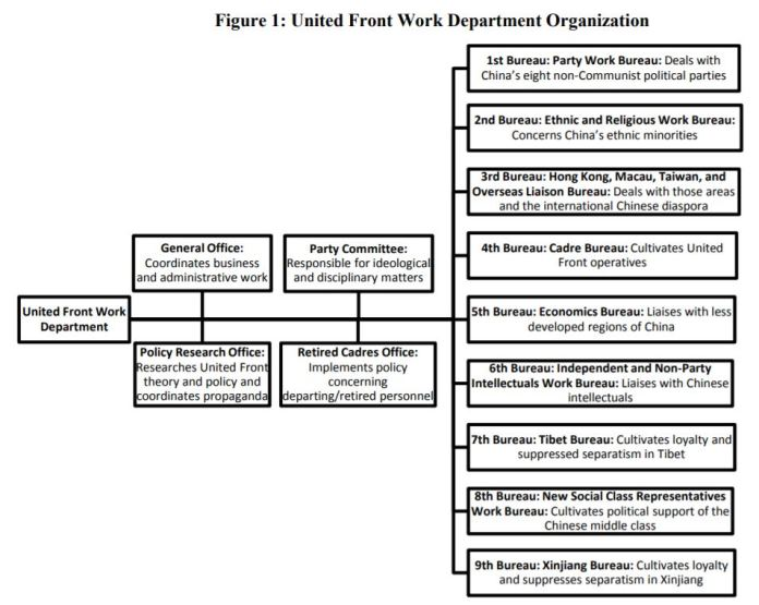 Chinese United Front Work Department Organization