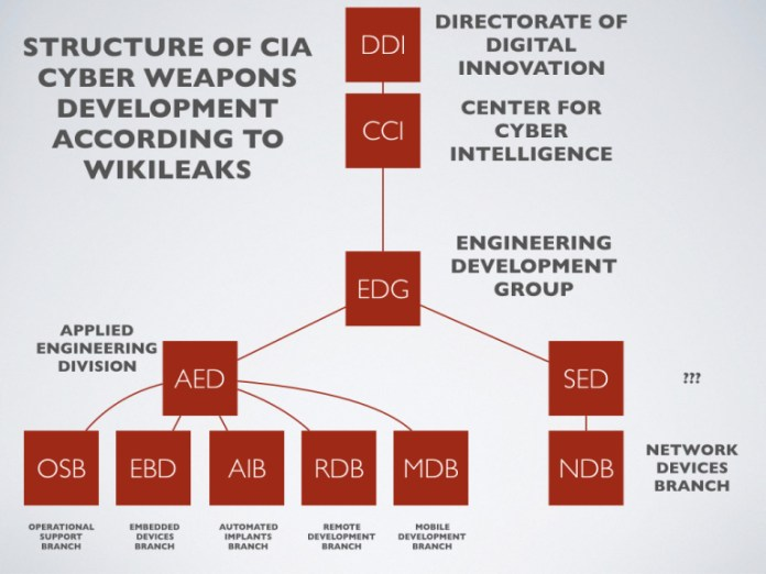 Structure of CIA Cyber Weapons development according to Wikileaks
