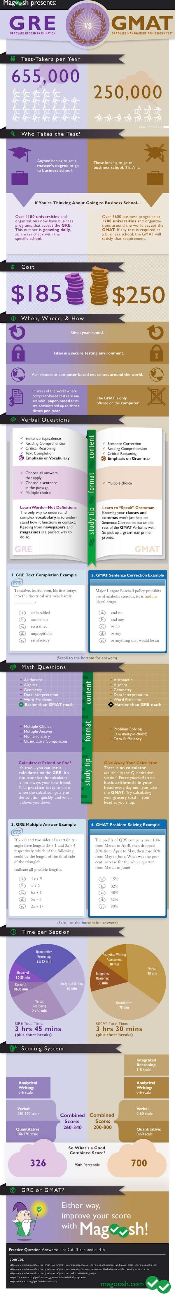 GMAT vs GRE (and Does it Matter for Business School Admission?) | GreatGets.com