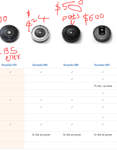 Roomba versions comparison chart also why  finally bought robotic vaccum cleaner going to india for rh greatindiaescape