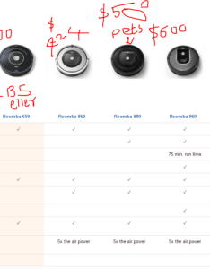 Roomba models comparison also why  finally bought robotic vaccum cleaner going to india for rh greatindiaescape