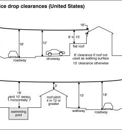 service drop clearances united states  [ 1501 x 1276 Pixel ]