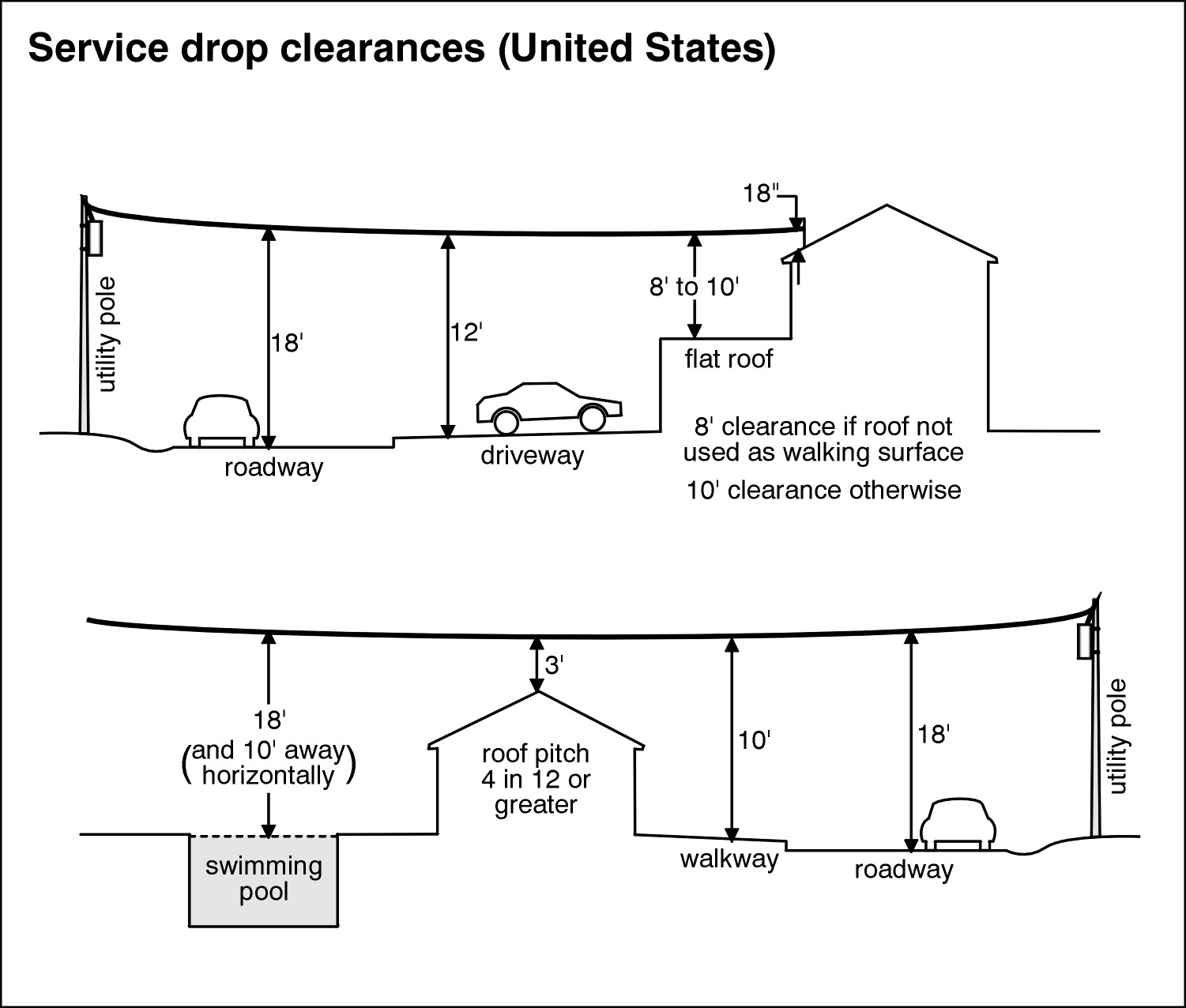hight resolution of service drop clearances united states