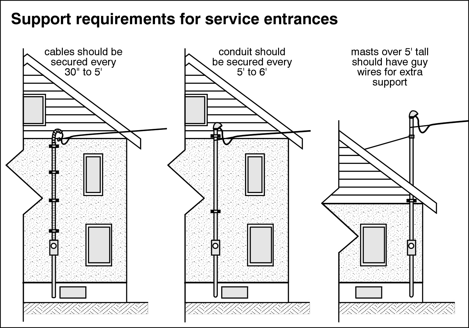 hight resolution of support requirements for service enterances