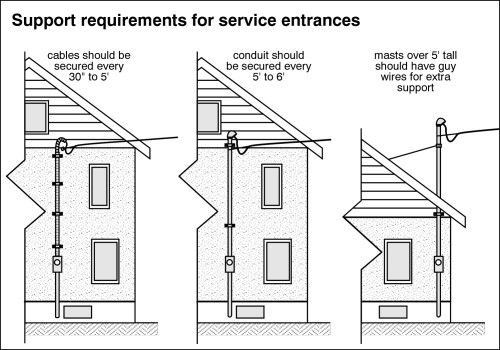 small resolution of support requirements for service enterances