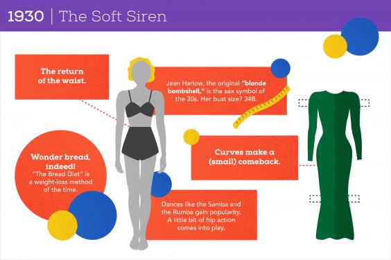 100 Years of Women's Body Image: 1930 The Soft Siren