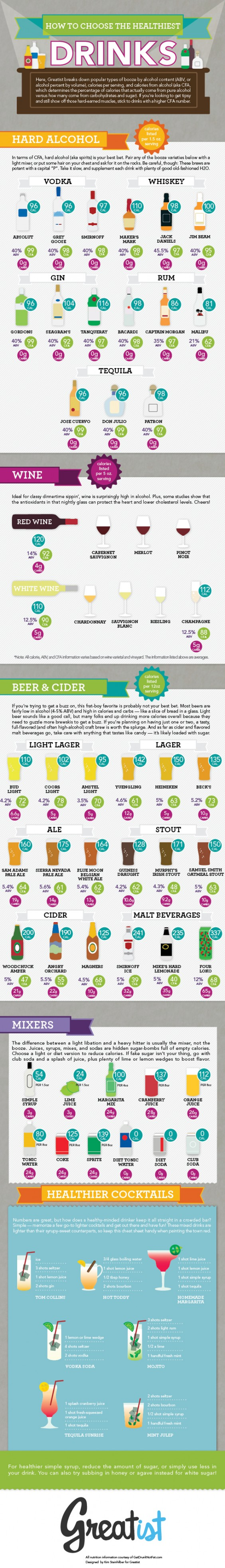 Healthier Drinking Infographic