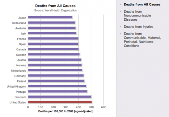 Mortality Rates Graph