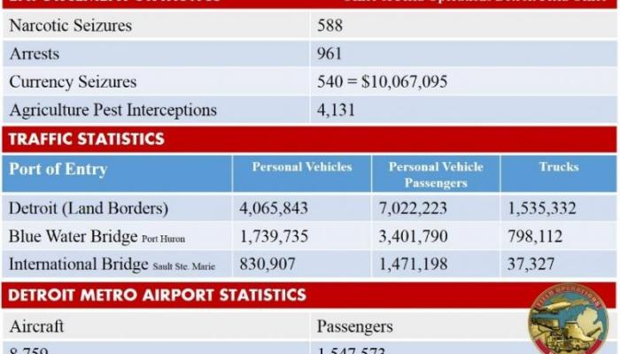 A chart showing Detroit Customs seized cash from 540 travelers in 2015
