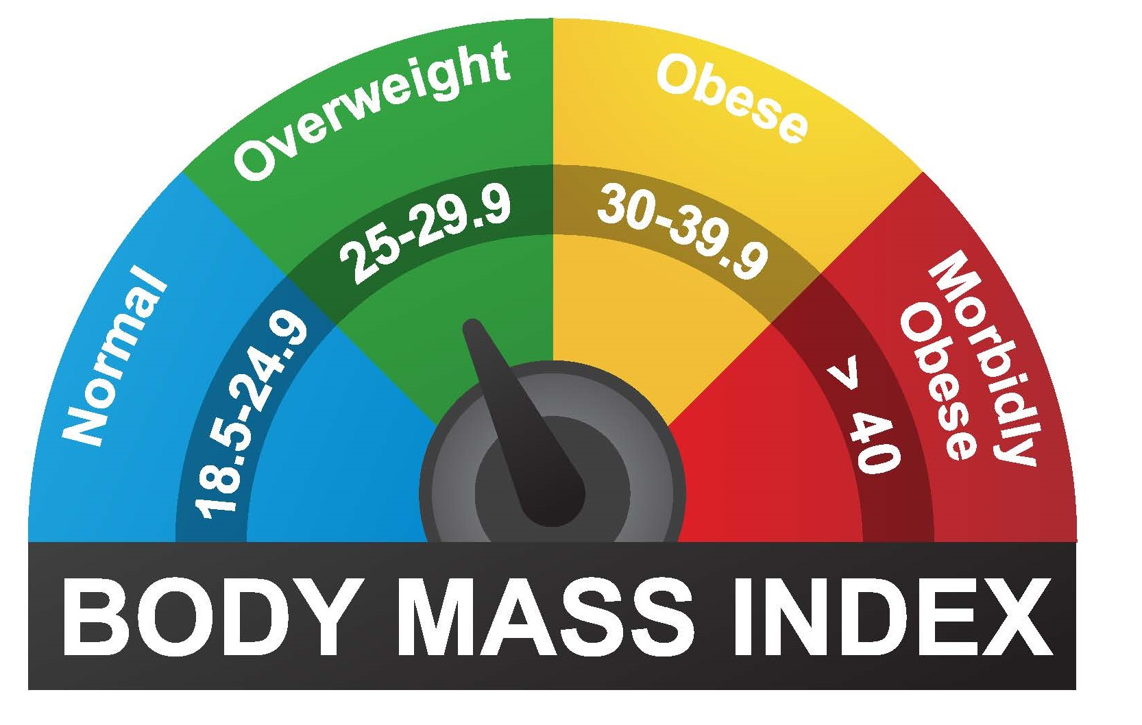 body mass index higher than 30 might cause depression especially in