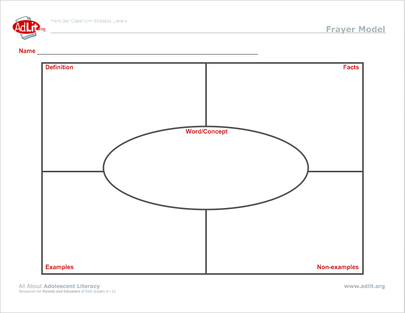 photo regarding Printable Frayer Model titled Frayer Design Supplies - PD, Flicks, Academic Resources