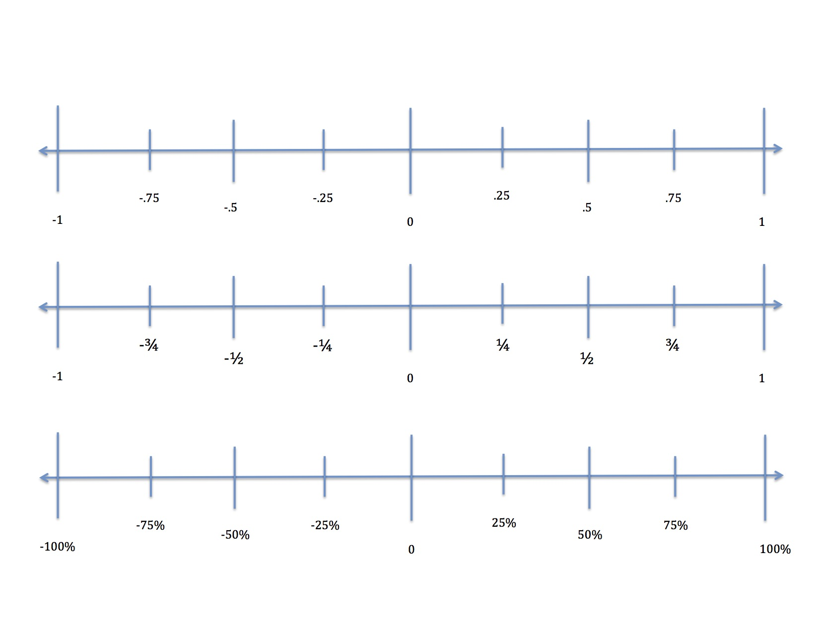 Fraction And Number Line
