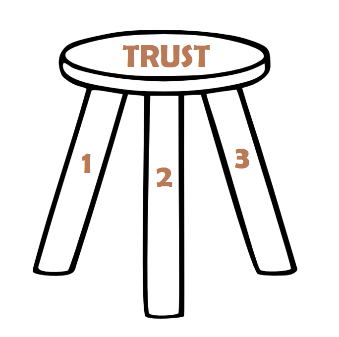 3 legged chair adirondack diy ana white team trust is like a three stool great results teambuilding legs
