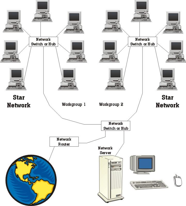 Corporate Network Diagram