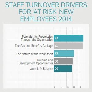 Onboarding New Employees
