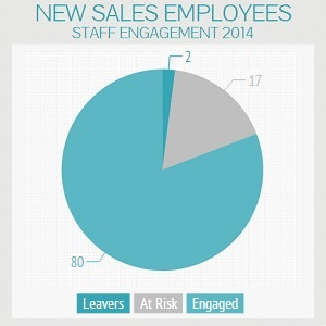 Sales Employees
