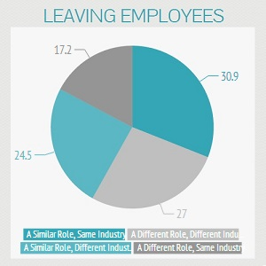 Leaving Employees