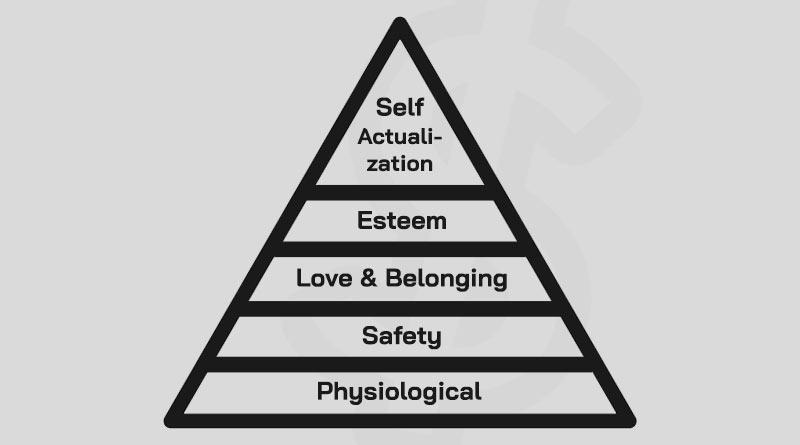 ทฤษฎีมาสโลว์ คือ Maslow Hierarchy of Need คือ ทฤษฎีความต้องการของมาสโลว์
