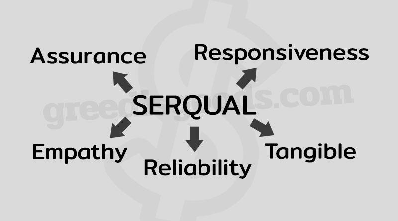 Service Quality คือ SERVQUAL คือ คุณภาพการบริการ