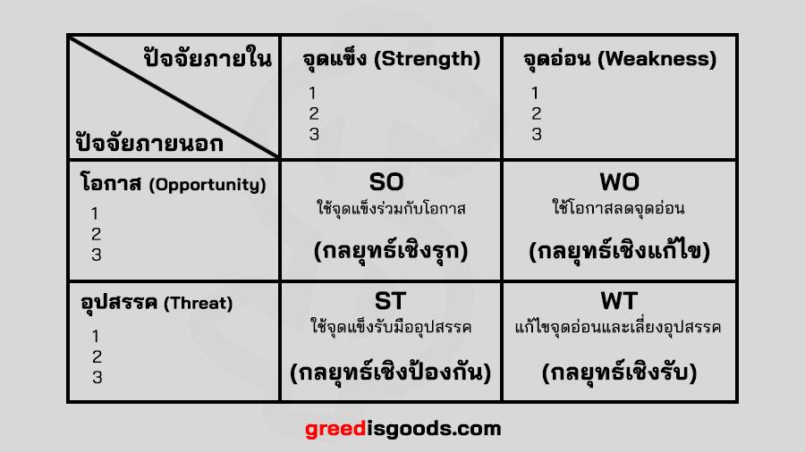 TOWS Matrix คือ อะไร ตาราง TOWS Matrix ตัวอย่าง วิเคราะห์ Tows Matrix