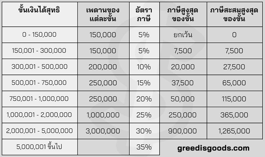 อัตราภาษีเงินได้บุคคลธรรมดา 2562 2563 ภาษีเงินได้บุคคลธรรมดา