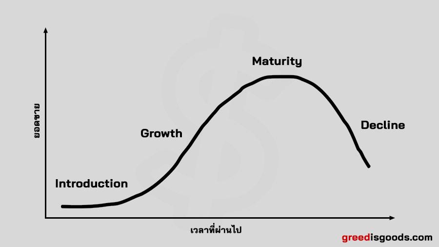 กราฟ วงจรชีวิตผลิตภัณฑ์ คือ Product Life Cycle คือ วงจรผลิตภัณฑ์