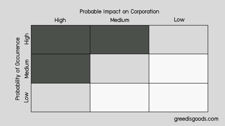 ตัวอย่าง Priority Matrix คือ