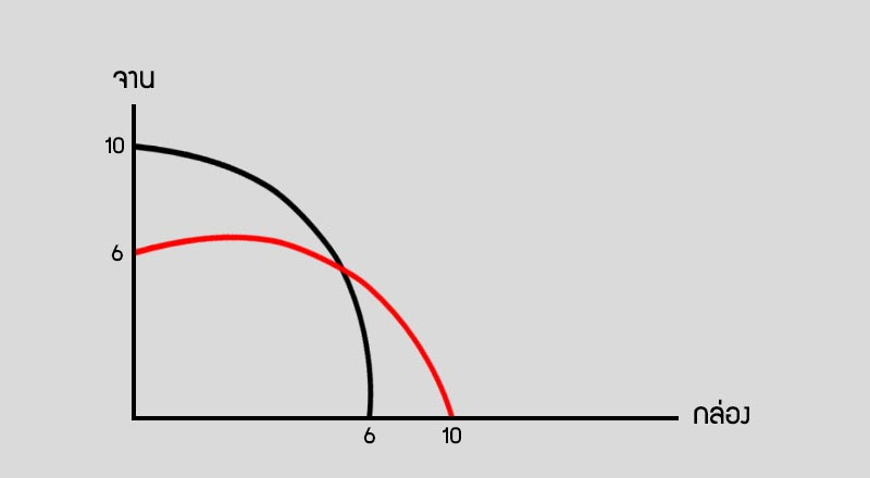Production Possibility Curves คือ เส้น PPC การผลิตที่เป็นไปได้