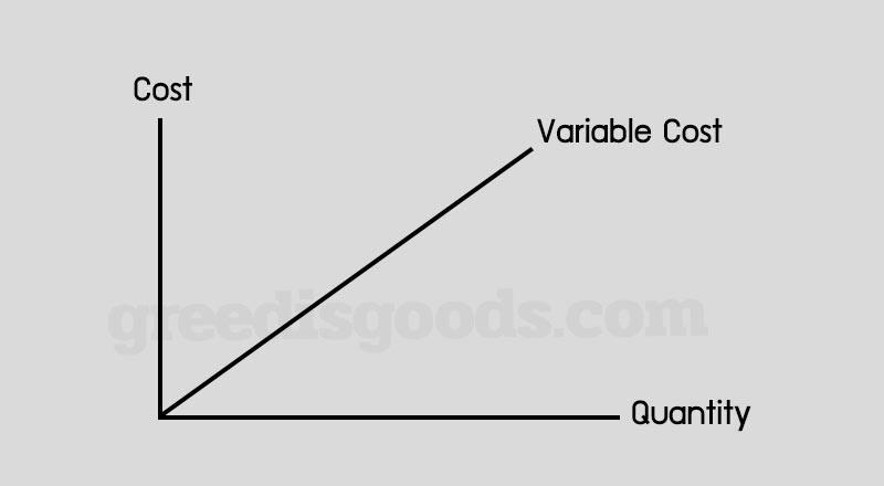 Variable Cost คือ กราฟ ต้นทุนผันแปร ต้นทุนแปรผัน คือ