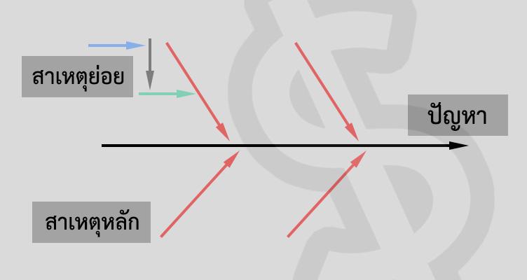 แผนผังก้างปลา Fishbone Diagram ตัวอย่าง ผังก้างปลา