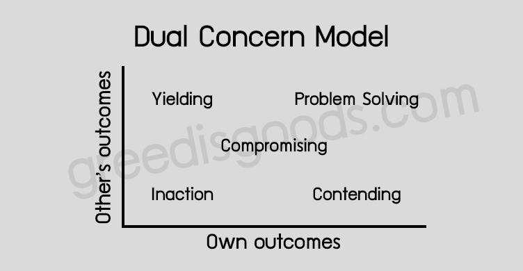 Dual Concern Model คือ รูปแบบการเจรจา