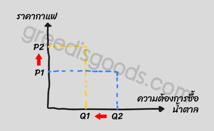 กราฟ Complementary Goods คือ สินค้าประกอบกัน สินค้าใช้ร่วมกัน Complementary Good