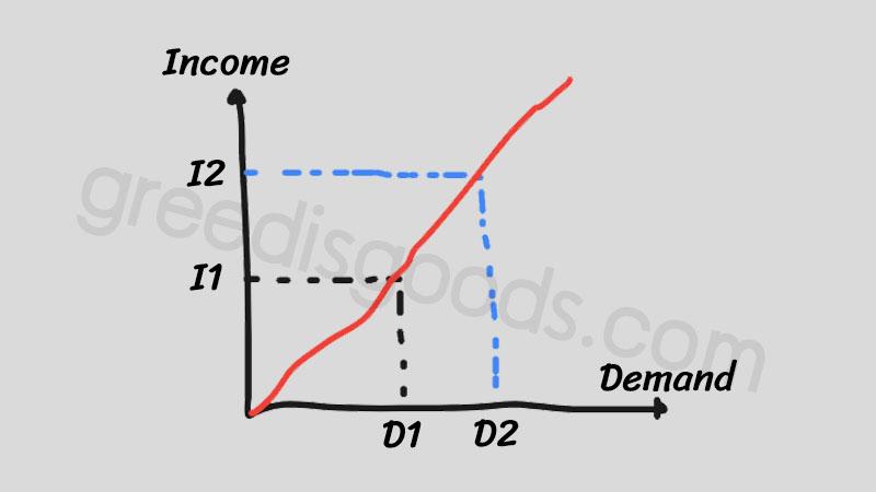 กราฟ normal goods คือ normal goods graph เศรษฐศาสตร์