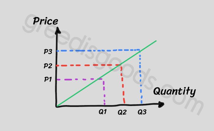 วิธีอ่านกราฟ เศรษฐศาสตร์ กราฟ วิธีดูกราฟ เศรษฐศาสตร์