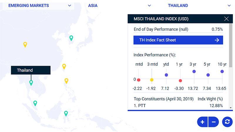 MSCI Thailand คือ ดัชนี MSCI Thailand Index คือ MSCI Index