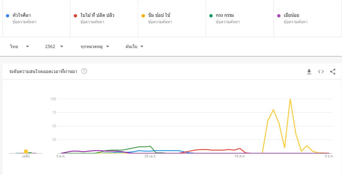 คำค้นหายอดนิยม 2019 คนไทยหาอะไรใน Google Trend คือ