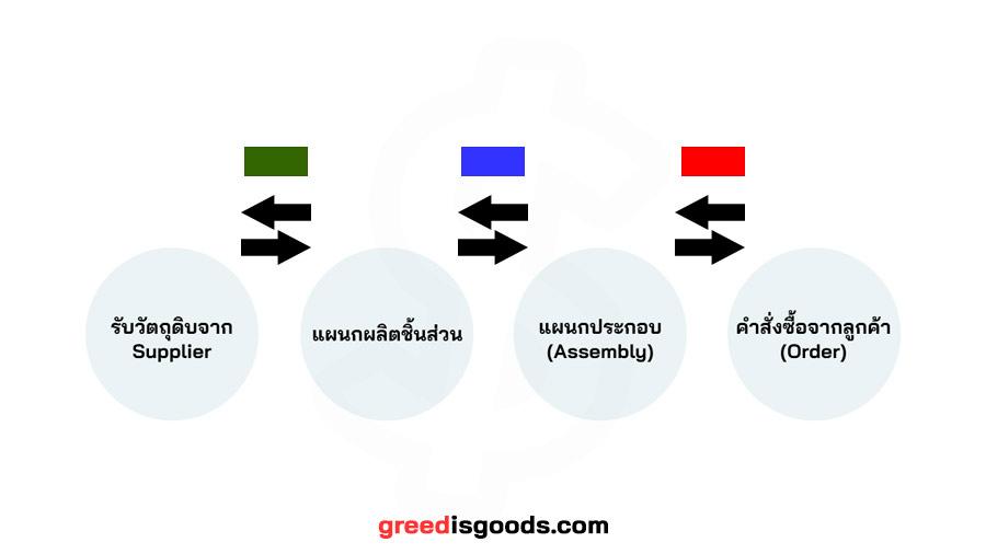 Kanban คือ ระบบ คัมบัง คือ ตัวอย่าง Kanban Board Lean