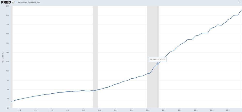 วิกฤตโควิด 19 คือ วิกฤตเศรษฐกิจ 2020 หนี้ สหรัฐ อเมริกา gdp