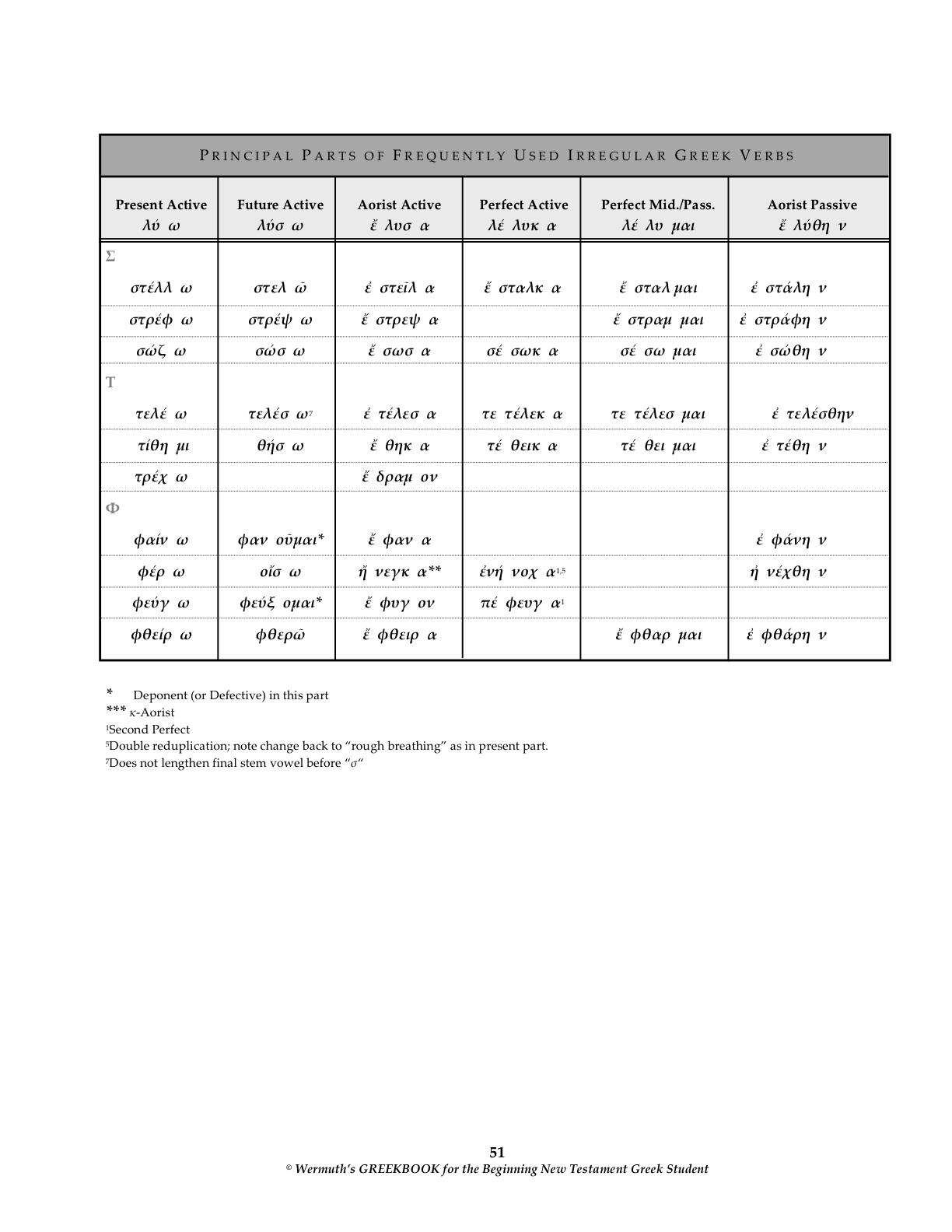 Principal Parts Of Latin Verbs