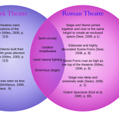 Greek Stage Diagram Arena B History Theatre 10