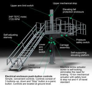 G-Raff Elevating Platform | Superior U.S. Made Fall Protection for All Tank Trucks & Bulk Rail Cars