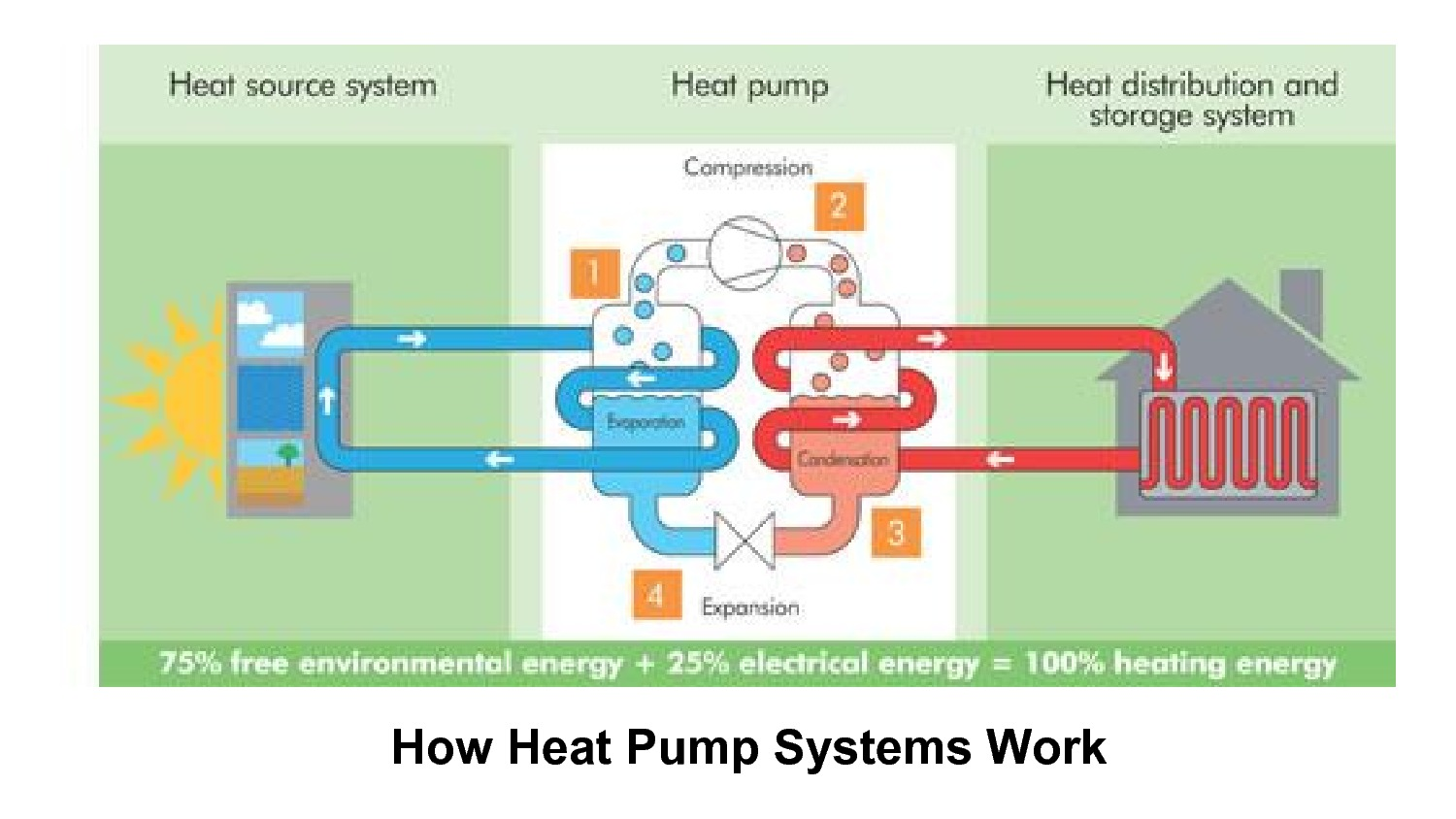 Air heat pumps: a selection of sites