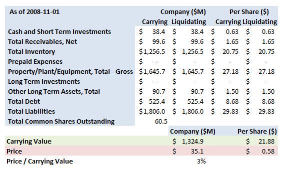 bgp-q3-summary-carrying-value