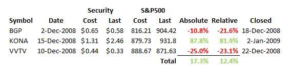 greenbackd-portfolio-former-holdings-performance