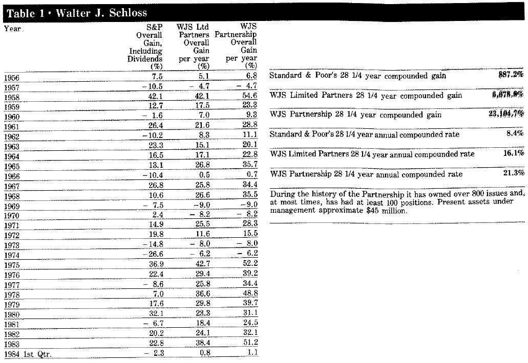 walter-schloss-record1
