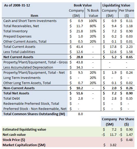 crc-summary-2008-12-31