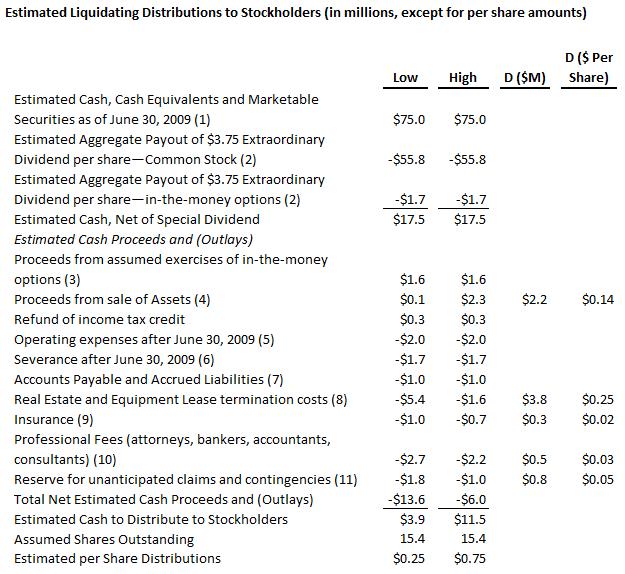 SOAP Estimated Liquidating Distributions 2